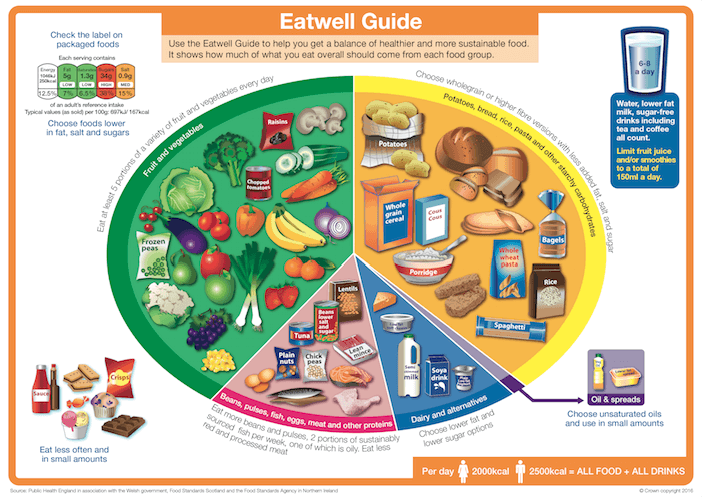 The eatwell plate poster